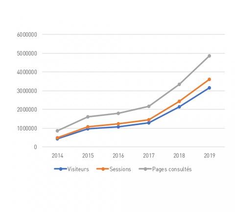 En six ans, le nombre de pages visitées, d'utilisateurs uniques et de sessions a augmenté de plus de 600%.