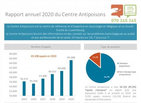 L'année dernière, le Centre Antipoisons a reçu un nombre record d'appels.